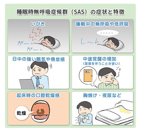 睡眠時無呼吸症候群(SAS)の症状と特徴