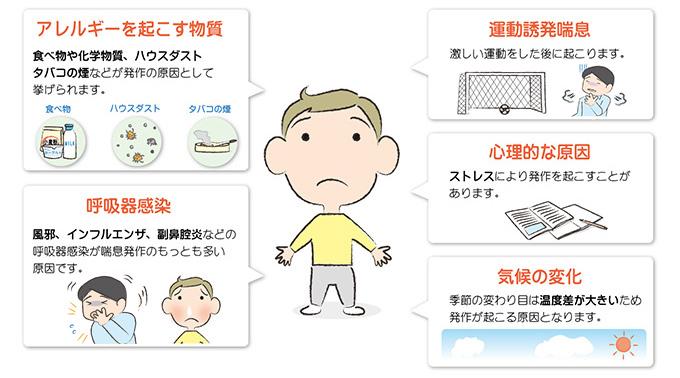 気管支喘息の原因